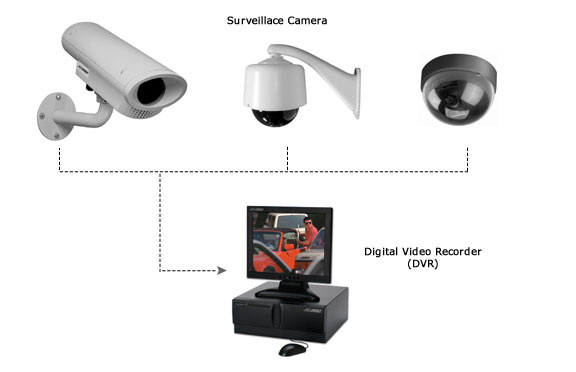 covert video surveillance applications for employee Employee monitoring and surveillance to be sick when you suspect they are not for specific guidance on using covert surveillance when employees feign.